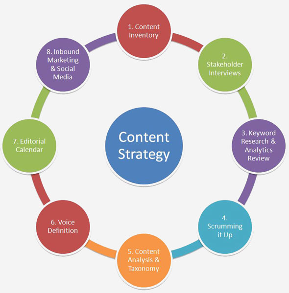 content strategy fourdots