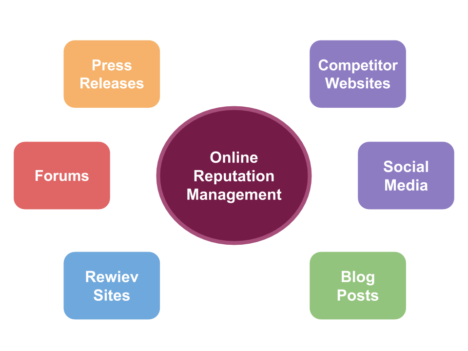 online reputation management areas
