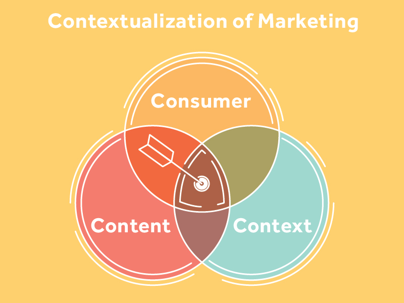 contextualization of marketing