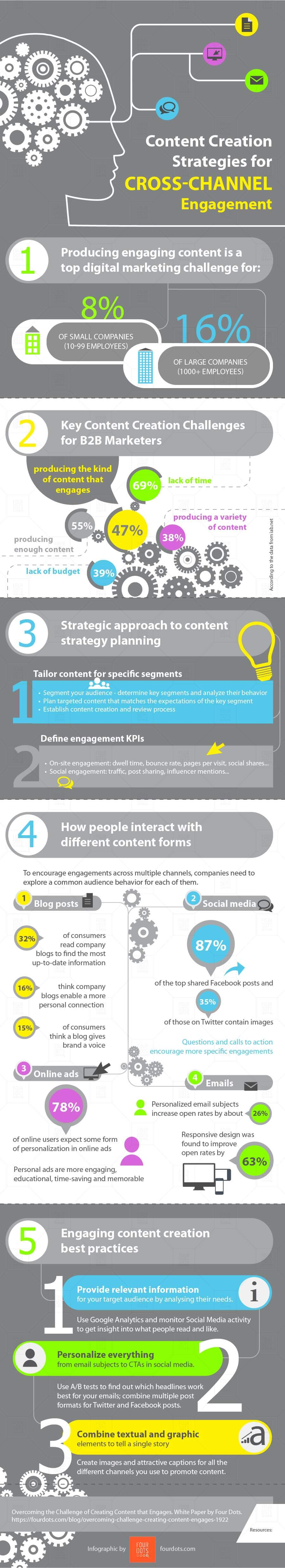 infographic Creating Content that Engages