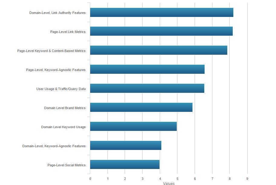 moz_ranking