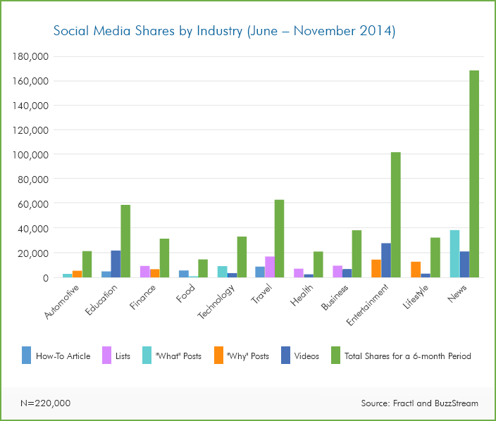 social_shares_by_industry