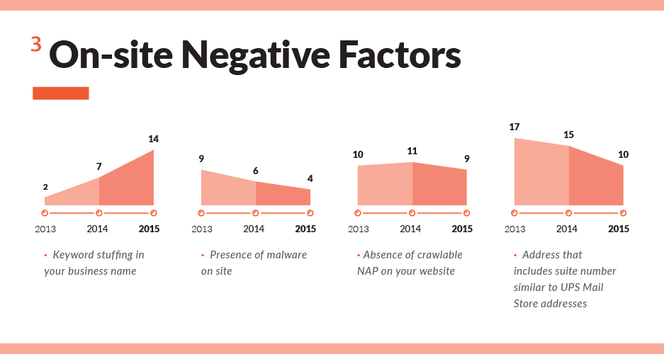 Changes Negative Local Ranking Factors