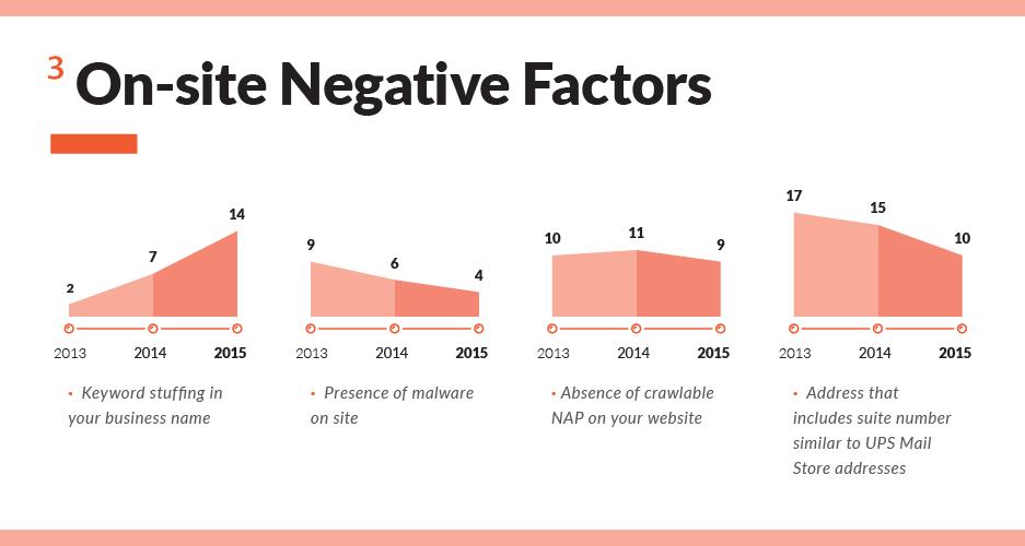 Changes Negative Local Ranking Factors
