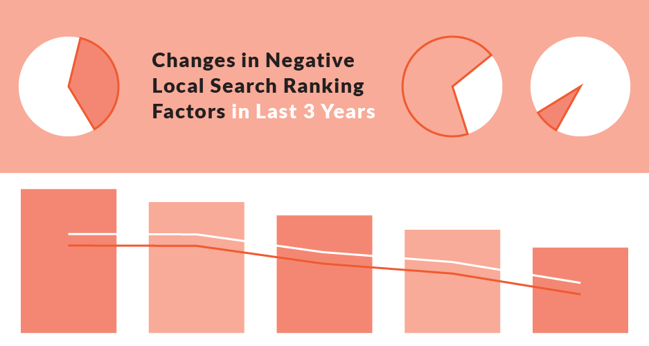 Negative-Local-Ranking-Factors