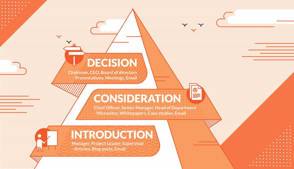 content-x-abm-marketing-decision-pyramid