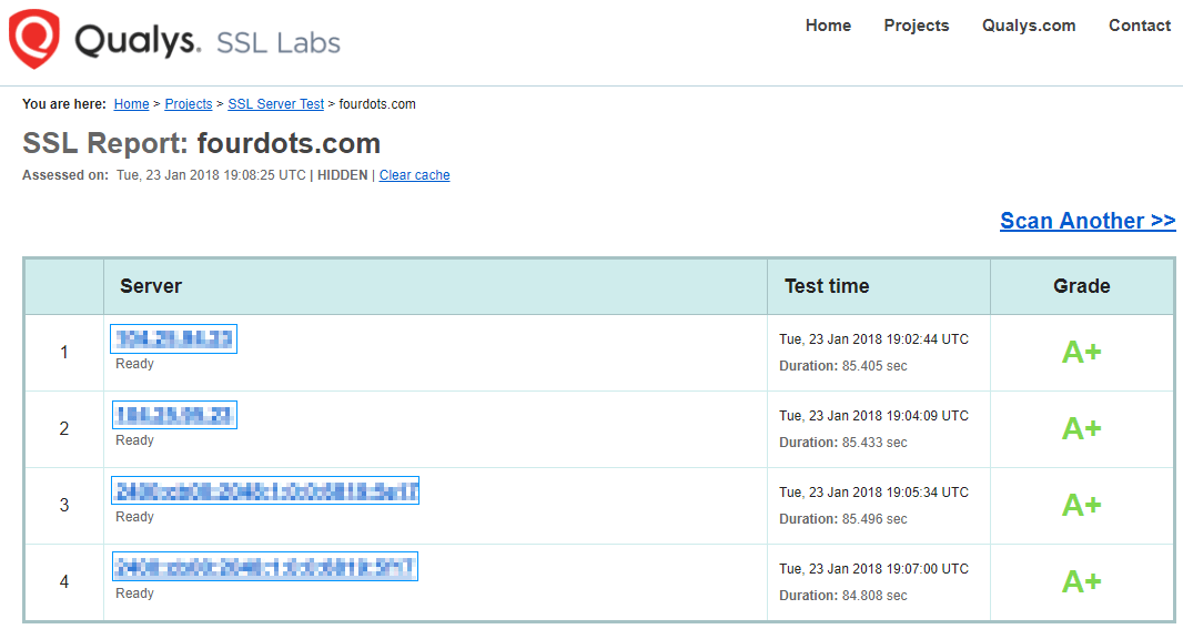 Qualys SSL Labs Test
