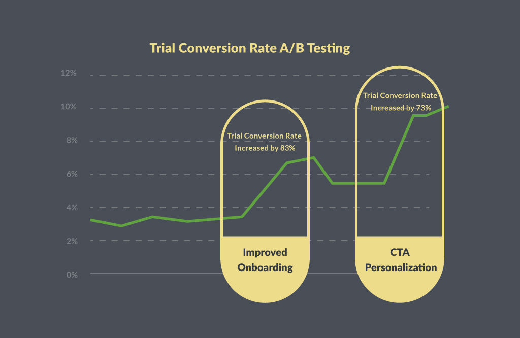 Trial Conversion Rate A/B Testing | Four Dots