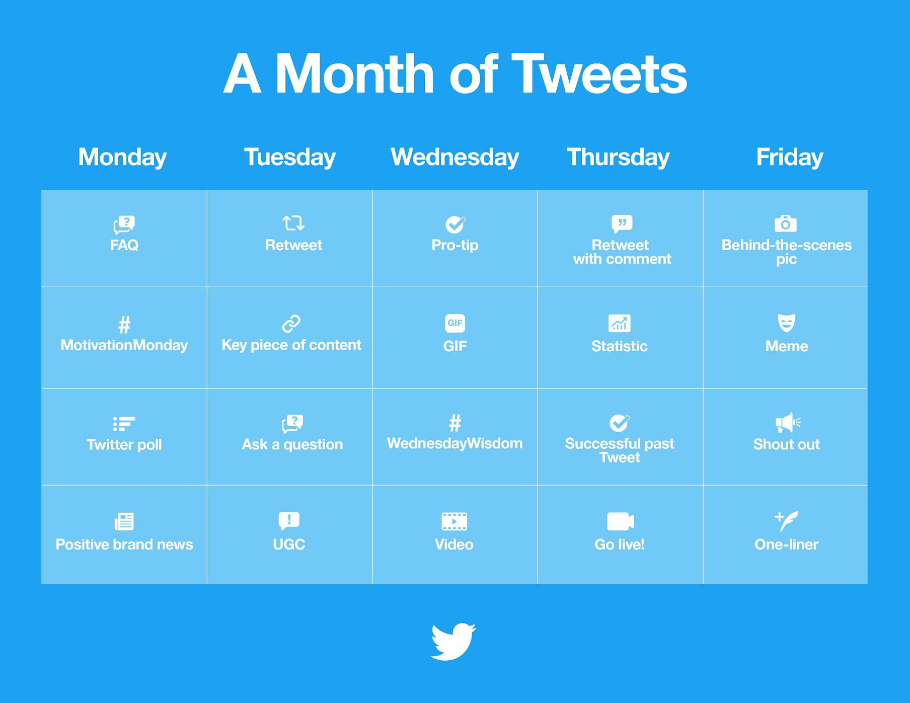 Tweet ideas content calendar | Four Dots