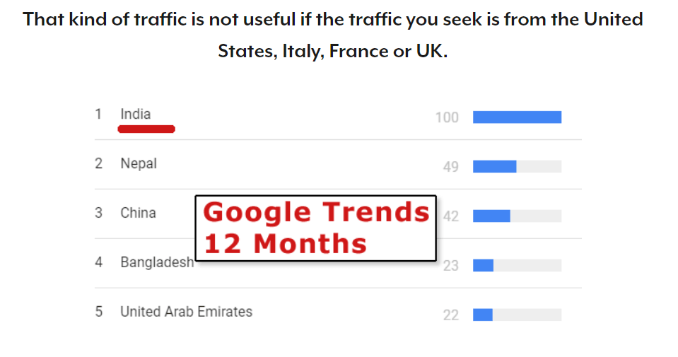 Quora traffic | Four Dots