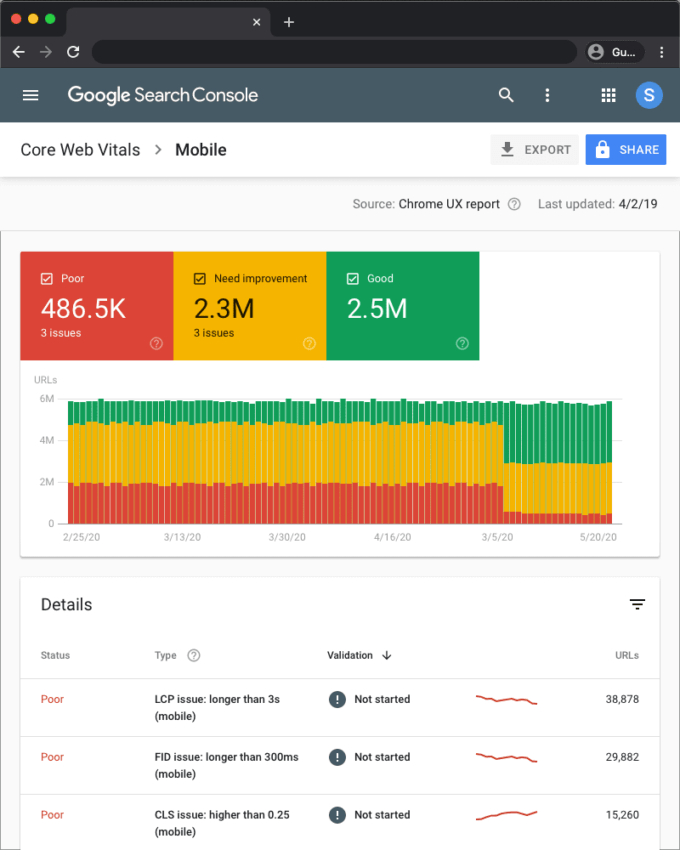 Google Now Offers SEOs 6 Ways to Measure Core Web Vitals | Four Dots