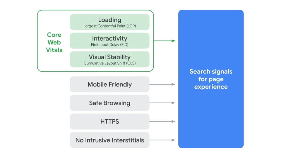 Google to Introduce Core Web Vitals as New Ranking Signals | Four Dots