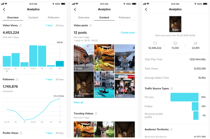 TikTok Gives an Overview of its Analytics Tools | Four Dots