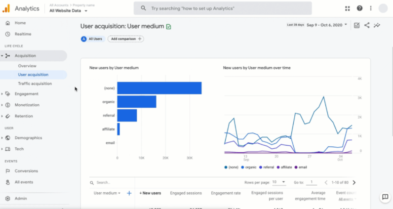 A Look at Google Analytics 4 - Google's Future of Advanced Analytics | Four Dots
