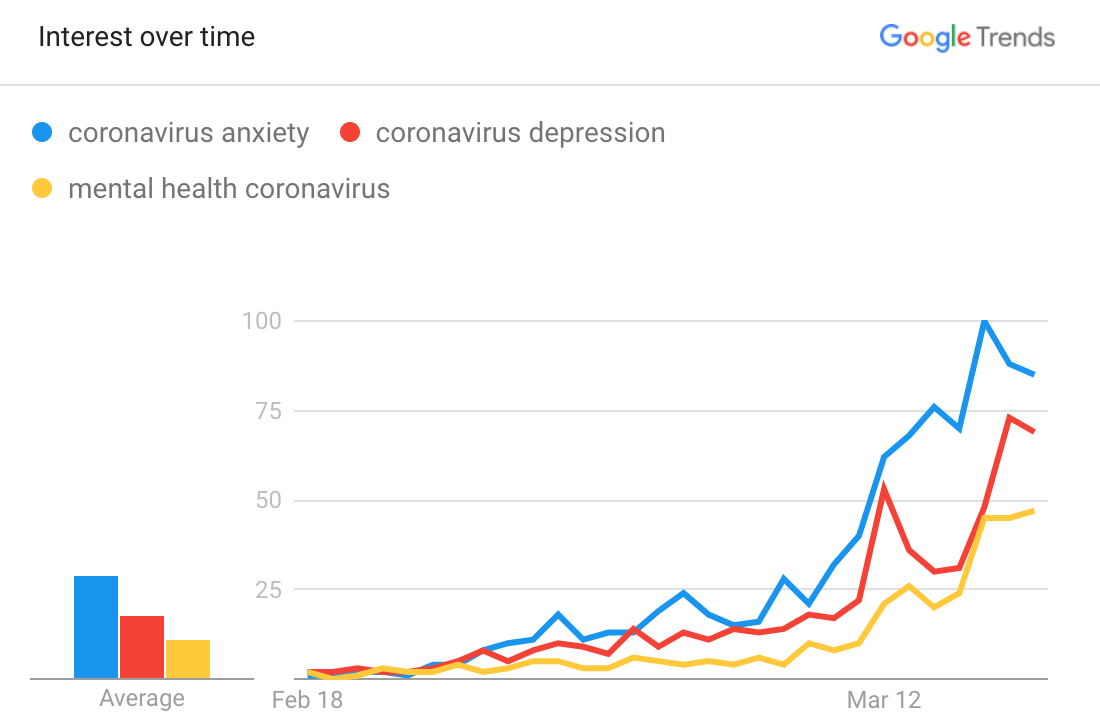 Google Search Algorithm Updates: Search Trend March/April 2020 | Four Dots