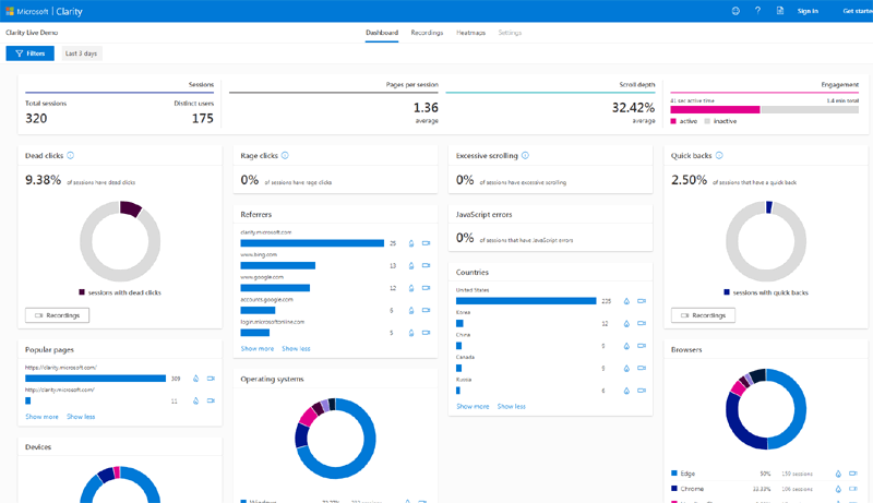 Digital Marketing Year in Review 2020 - Microsoft analytics tool | Four Dots