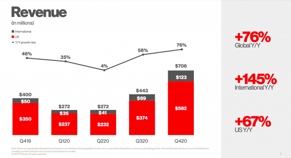 Pinterest Gaining on Snapchat and TikTok with 37% Monthly Users | Four Dots